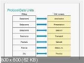 """Курс """"Построение современной сети провайдера""""(две части SPNGN1 1.0 и SPNGN2 1.0)"""